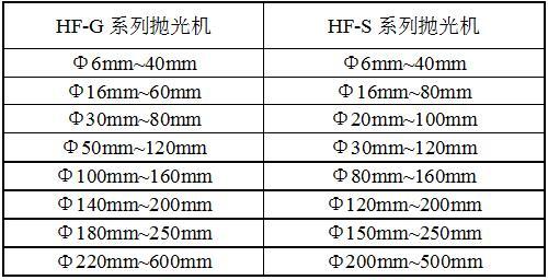 HF-S12系列抛光机规格